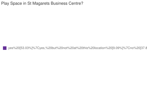 Do you support the current proposal for a Soft Play Space in St Magarets Business Centre?